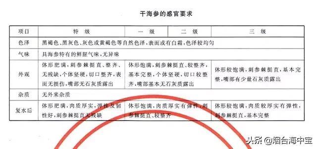 干海参国家标准是怎么规定的?